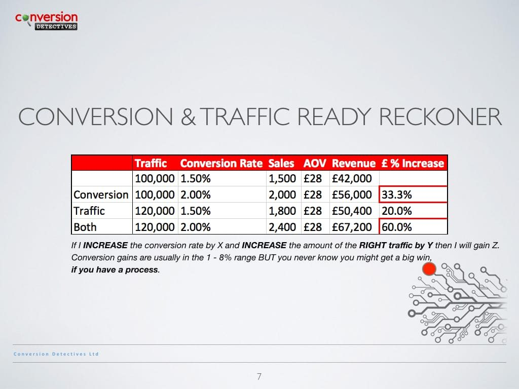 Conversion and Traffic Ready Reckoner
