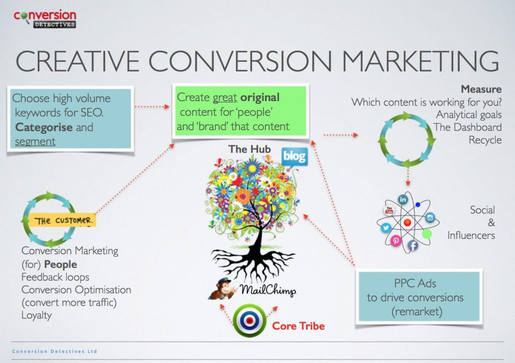 Creative Conversion Marketing