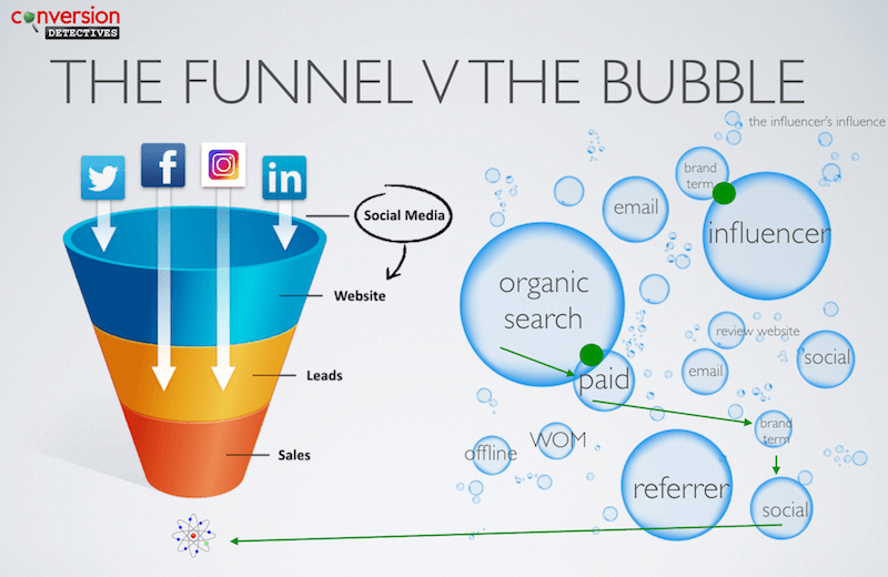 The Marketing Funnel is a Bubble