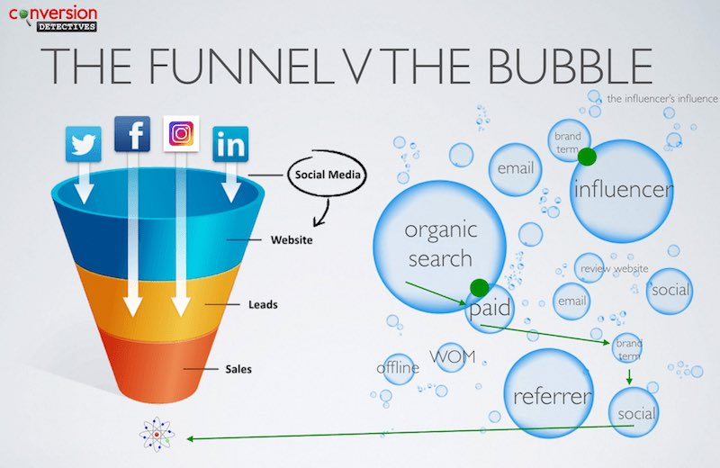 What is a marketing funnel or is it a bubble?