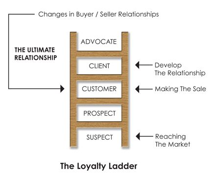 The Ladder of Loyalty image