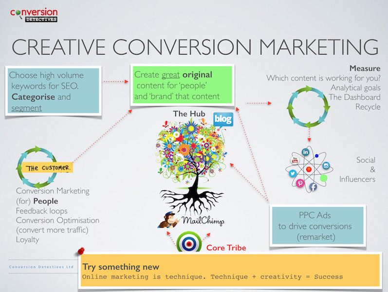Creative Content Marketing Main Slide