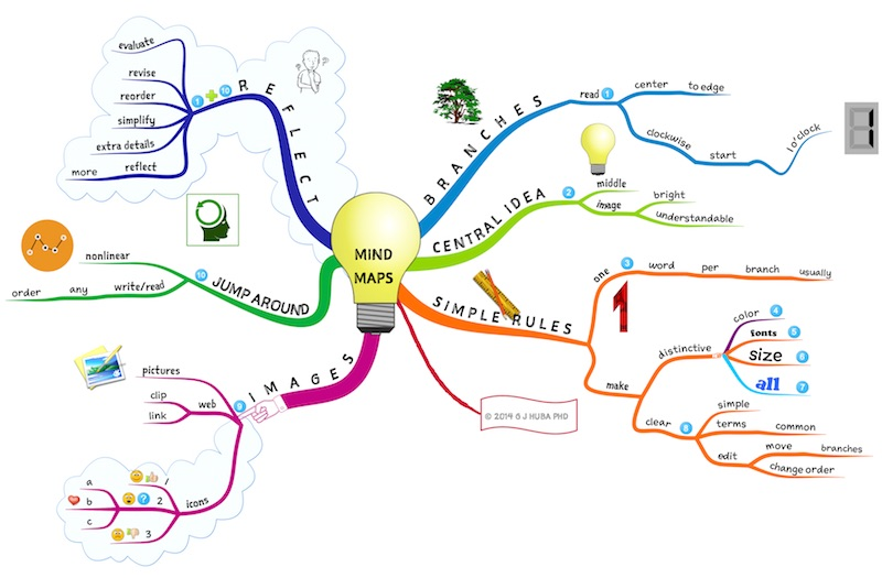 Mindmapping for Digital Marketing
