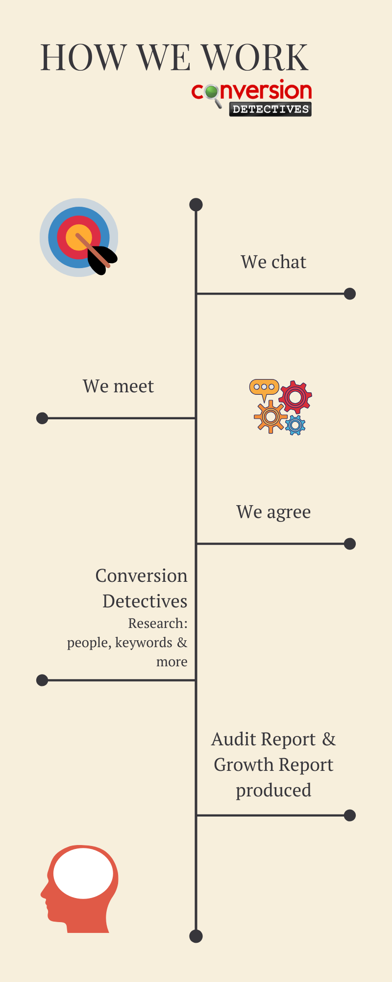 How Conversion Detectives Work 1